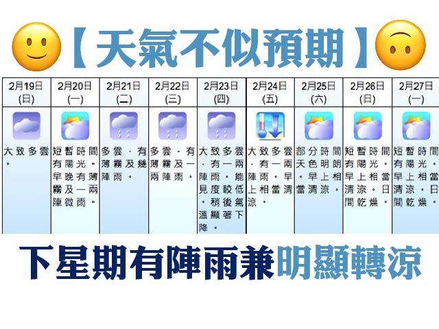 【天氣不似預期】下星期有陣雨兼明顯轉涼