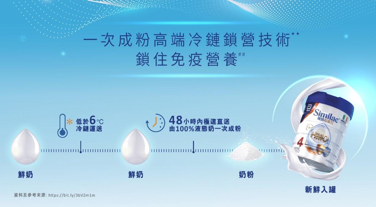 奶粉成粉技術易忽略 一次成粉vs多次成粉