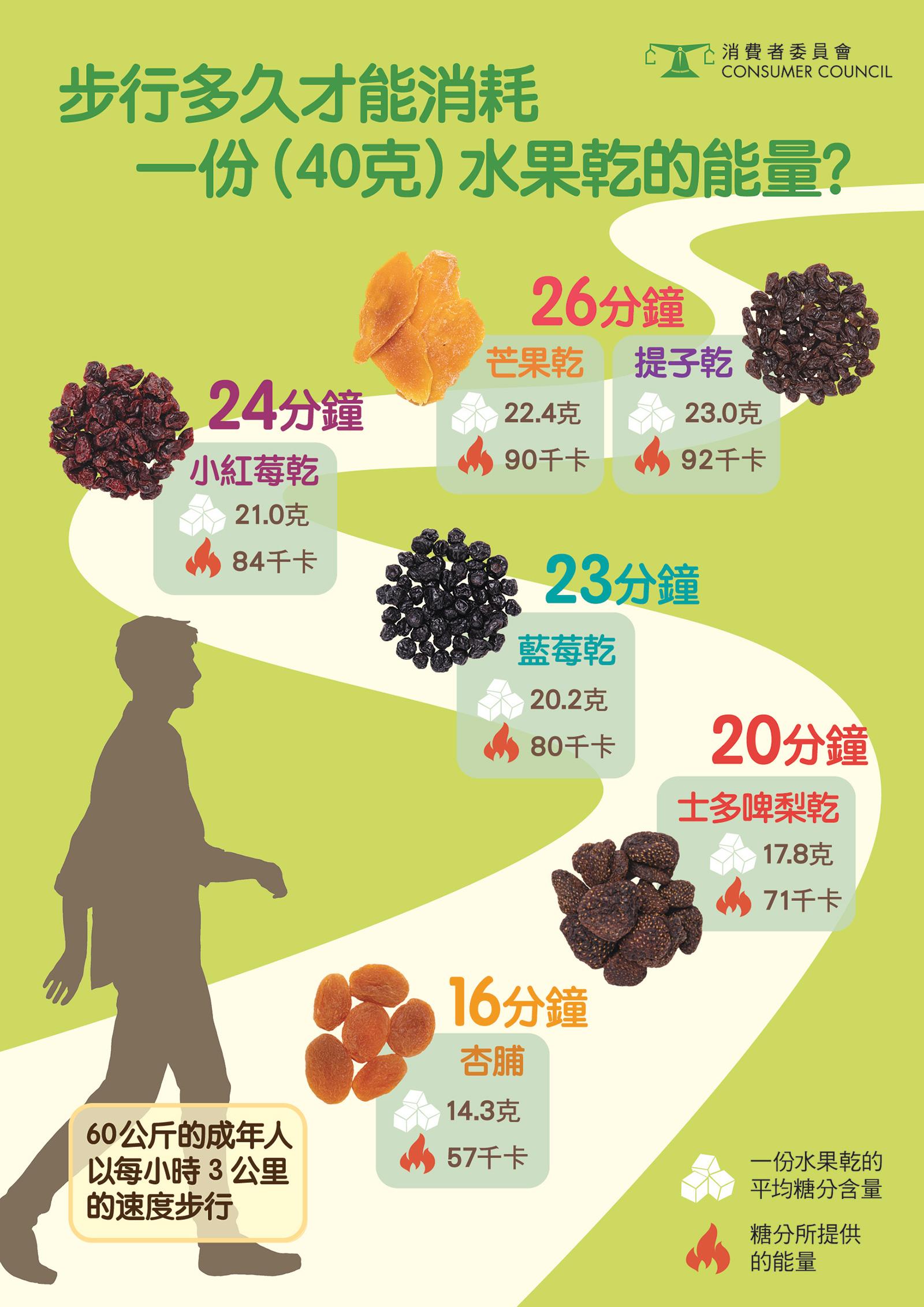 【慎選零食】兒童小食提子乾偽健康 參考6款獲評5星果乾